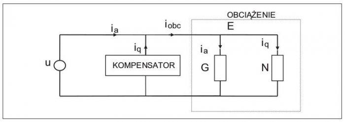 Rys. 1.  Idea kompensacji. Element G, konduktancja zastępcza obciążenia, związana jest zmocą aktywną. Hipotetyczny elementN związany jest ze składową nieaktywną prądu obciążenia