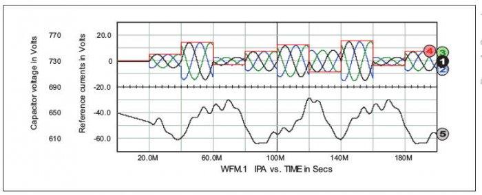 Rys. 10.  Wzorcowe prądy czynne faz A, B, C: przebiegi 1, 2, 3; sygnał konduktancji zastępczej obciążenia: 4, skala 30mS/dz; oraz przebieg napięcia kondensatora kompensatora: 5