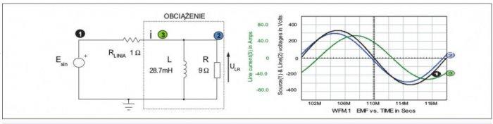 Rys. 2.  Obwód oprzebiegach sinusoidalnych znieaktywnym prądem indukcyjnym. Przebiegi na rysunku: SEM napięcia zasilania: (1), napięcie na obciążeniu:(2), prąd linii/obciążenia: (3)