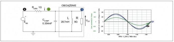 Rys. 3.  Obwód oprzebiegach sinusoidalnych ze skompensowanym prądem nieaktywnym. Przebiegi na rysunku: SEM napięcia zasilania: (1), napięcie na obciążeniu: (2), prąd linii: (3)
