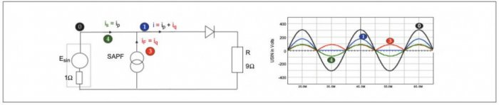 Rys. 5.  Przykład kompensacji prądu nieaktywnego obciążenia nieliniowego. Przebiegi na rysunku: napięcie zasilające: (0), prąd obciążenia: (1), prąd kompensujący: (3), prąd linii: (4)