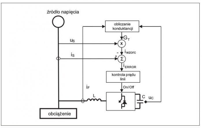 Rys. 7.  Miejsca pomiaru idrogi przepływu sygnałów wstrukturze kompensatora