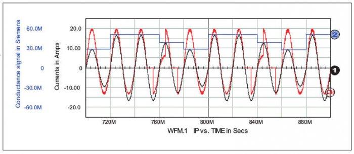 Rys. 8.  Kompensacja prądu nieaktywnego niestacjonarnego obciążenia. Prąd wzorcowy: przebieg 1; sygnał konduktancyjny: przebieg 2; oraz prąd obciążenia: przebieg 3
