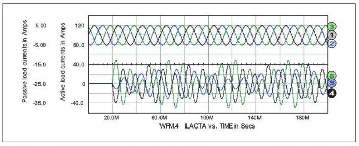 Rys. 9.  Prąd faz A, B, Cobciążenia rezystancyjnego – odpowiednio przebiegi 1, 2, 3, oraz prąd faz A, B, Cobciążenia zźródłami prądowymi – odpowiednio przebiegi 4, 5, 6.