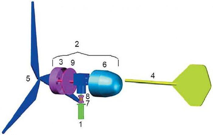Rys. 10. Możliwość rozwiązania konstrukcyjnego małej elektrowni wiatrowej, gdzie: 1 – trzpień, 2 – gondola, 3 – generator, 4 – ster kierunkowy, 5 – turbina wiatrowa, 6 – osłona gondoli, 7 – łożyska, 8 – pierścienie ślizgowe, 9 – pokrywa generatora