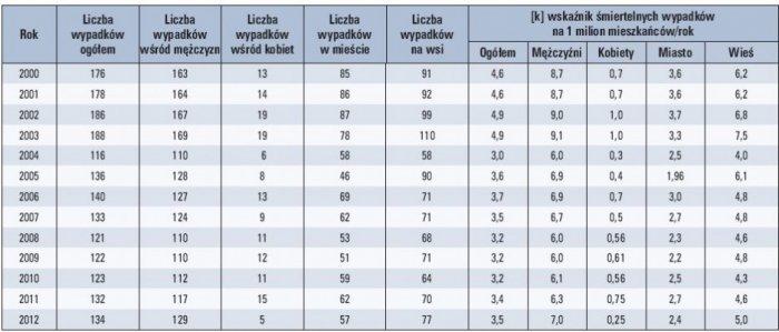 Tab. 1. Śmiertelne wypadki spowodowane porażeniem prądem elektrycznym w Polsce w latach 2000–2012