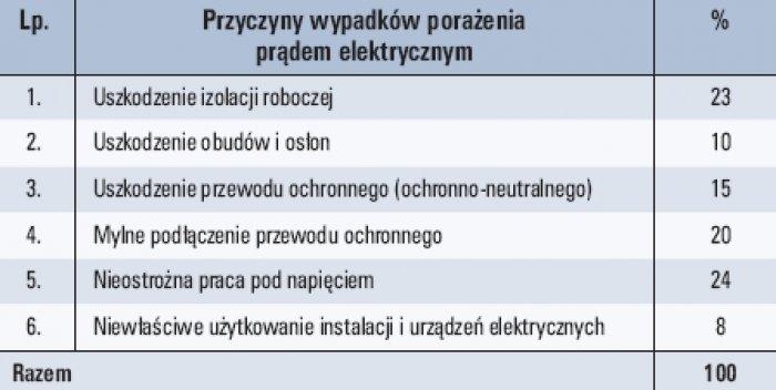 Tab. 4. Przyczyny śmiertelnych wypadków porażenia prądem elektrycznym