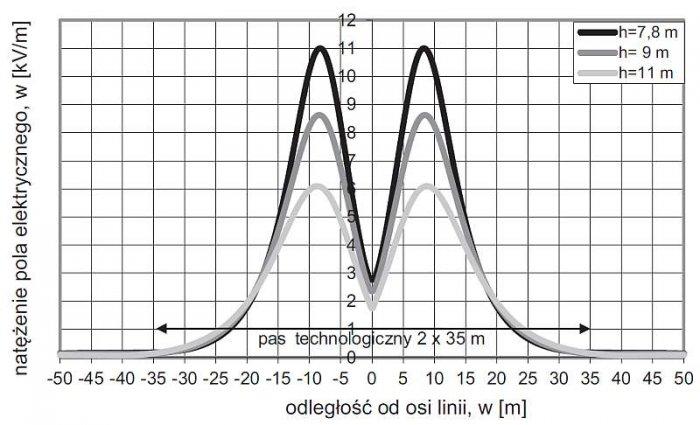 Rys. 1. Rozkłady natężenia pola elektrycznego E pod linią napowietrzną 400 kV na słupach serii E33 typu P. Obliczenia przeprowadzono w przekroju, w którym odległość od ziemi najniżej zawieszonych przewodów wynosi 7,8; 9 i 11 m, przy najbardziej niekorzys.