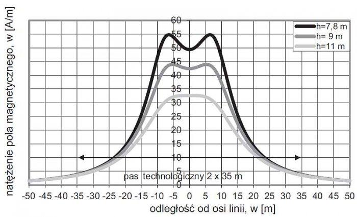 Rys. 2. Rozkłady natężenia pola magnetycznego H pod linią napowietrzną 400 kV na słupach serii E33 typu P. Obliczenia przeprowadzono w przekroju, w którym odległość od ziemi najniżej zawieszonych przewodów wynosi 7,8; 9 i 11 m, przy najbardziej niekorzys.