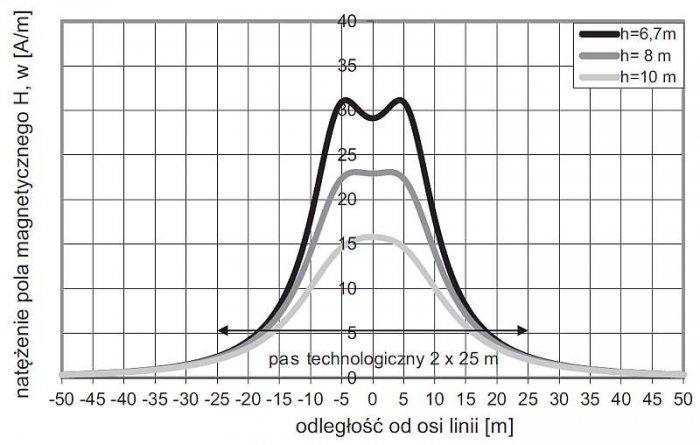 Rys. 4. Rozkłady natężenia pola magnetycznego H pod linią napowietrzną 220 kV na słupach serii ML52 typu P. Obliczenia przeprowadzono w przekroju, w którym odległość od ziemi najniżej zawieszonych przewodów wynosi 6,7; 8 i 10 m, przy najbardziej niekorz.