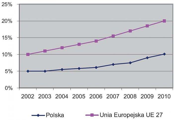 Rys. 1. Udział energii z OZE w pozyskaniu energii pierwotnej ogółem w EU i w Polsce w latach 2002–2010; rys. J. Świątek, P. Biczel