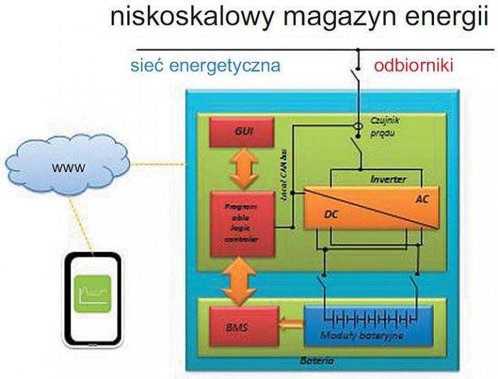 Rys. 2. Konfiguracja niskoskalowego magazynu energii ESS