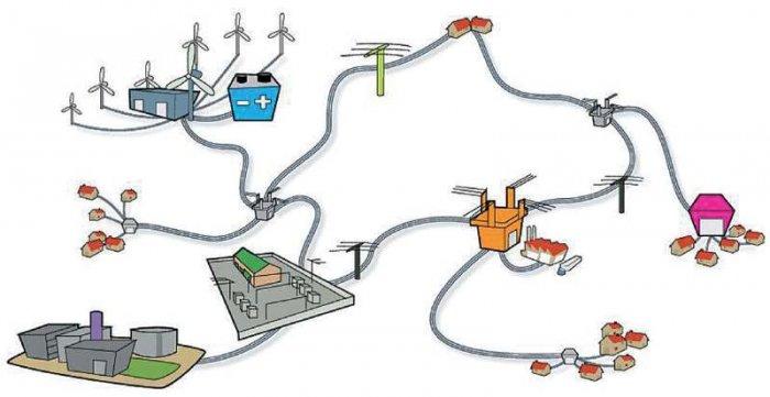 Rys. 3. Usytuowanie magazynu energii w systemie elektroenergetycznym; rys. J. Świątek, P. Biczel