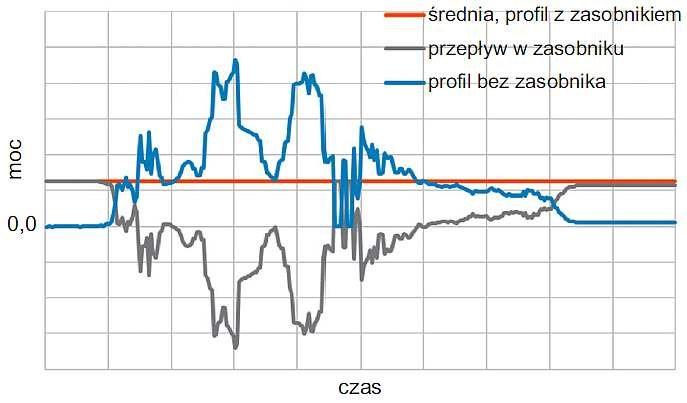 Rys. 5. Funkcja regulacji profilu obciążenia; rys. J. Świątek, P. Biczel