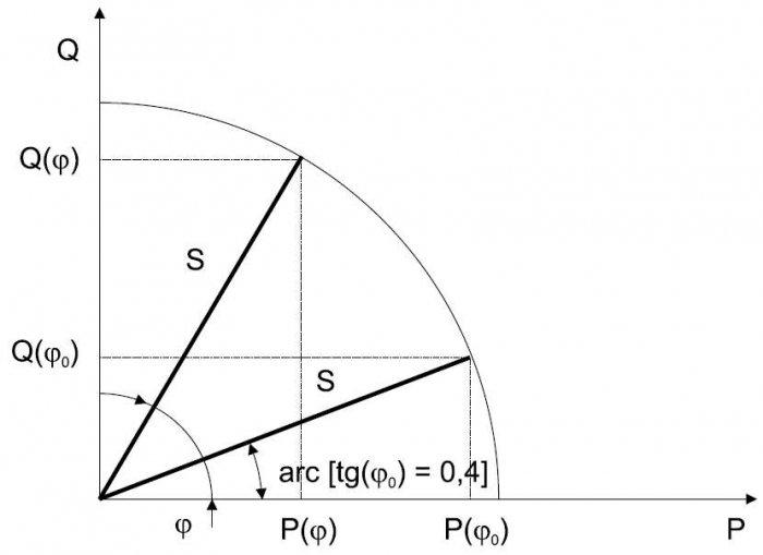 Rys. 1. Graficzna interpretacja zasady wyznaczania opłat za ponadumowny pobór energii biernej [3]