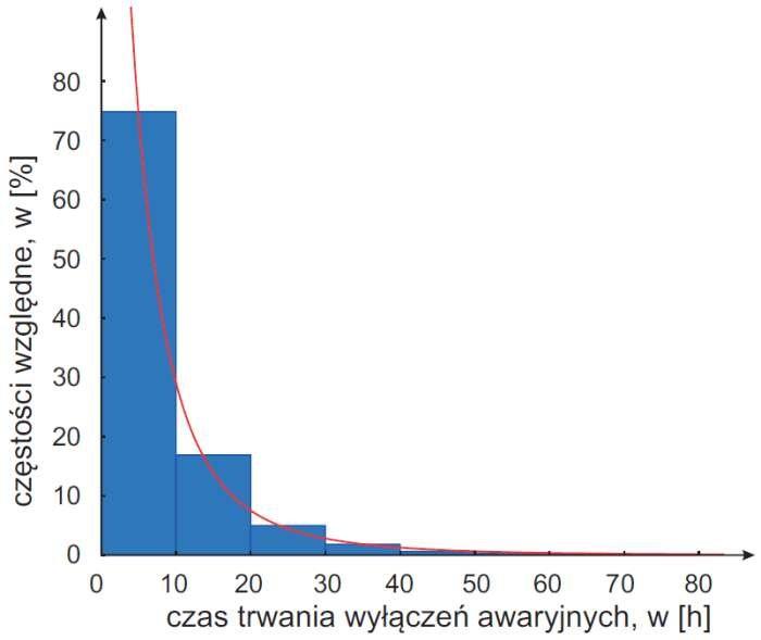 Rys. 6. Empiryczna i teoretyczna funkcja gęstości prawdopodobieństwa czasu trwania wyłączeń awaryjnych linii napowietrznych SN z przewodami gołymi (λ = 1,059 < λα = 1,358; χ2 = 6,30 < χ2α = 25,0)