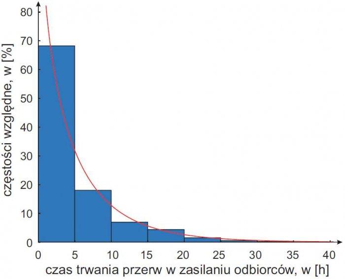 Rys. 7. Empiryczna i teoretyczna funkcja gęstości prawdopodobieństwa czasu trwania przerwy w zasilaniu odbiorców w wyniku awarii linii napowietrznych SN z przewodami gołymi (λ = 0,653 < λα = 1,358; χ2 = 4,05 < χ2α = 21,0)