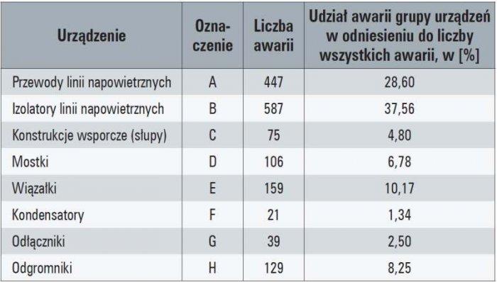 Tab. 2. Awarie zaobserwowane w liniach napowietrznych SN w ciągu 15 lat obserwacji