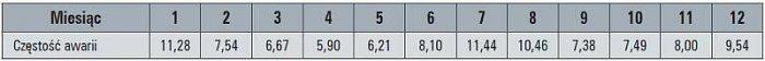 Tab. 3. Częstość uszkodzeń linii napowietrznych SN w poszczególnych miesiącach roku, w [%]