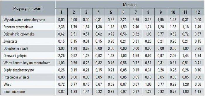 Tab. 4. Przyczyny awarii linii napowietrznych SN w poszczególnych miesiącach, w [%]