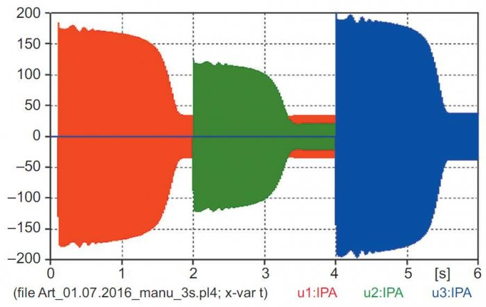 """Rys. 7. Przebiegi rozruchowe wartości chwilowych prądów fazy A 3 silników uzyskanych z modelu """"manual"""""""