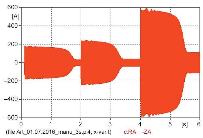 """Rys. 8. Przebieg wartości chwilowej prądu dopływającego ze źródła uzyskany z modelu """"manual"""""""