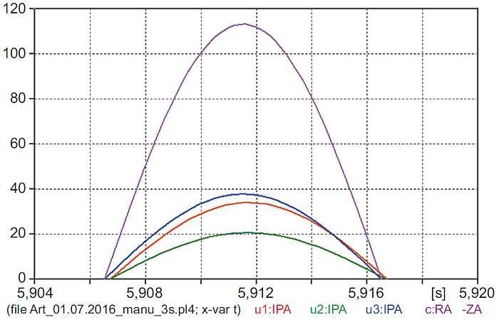 Rys. 9. Porównanie amplitud ustalonych prądów silników i prądu dopływającego ze źródła