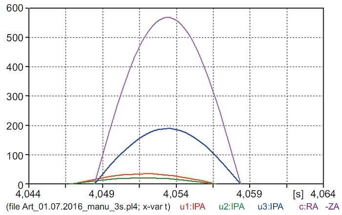 Rys. 10. Porównanie amplitud prądów silników i prądu dopływającego ze źródła w chwili 4,054 s