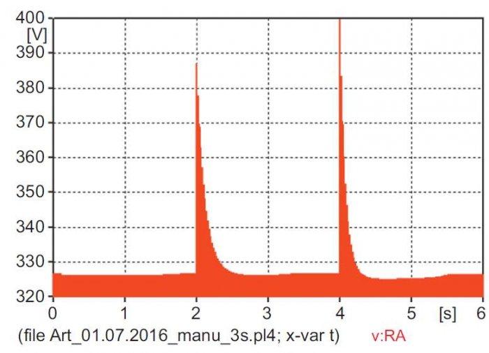 """Rys. 12. Przebieg rozruchowy wartości chwilowych napięcia fazowego w rozdzielni zasilającej silniki uzyskanych z modelu """"manual"""" po zwiększeniu wartości Xsys"""