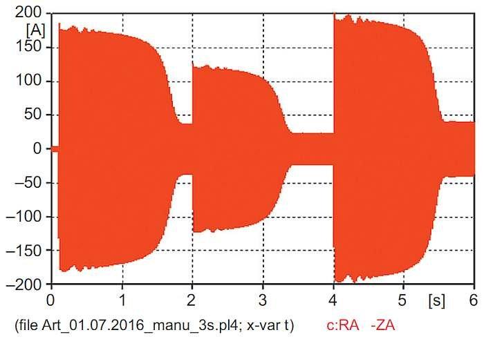 """Rys. 13. Przebieg wartości chwilowej prądu dopływającego ze źródła uzyskany z modelu """"manual"""" po usunięciu RM"""