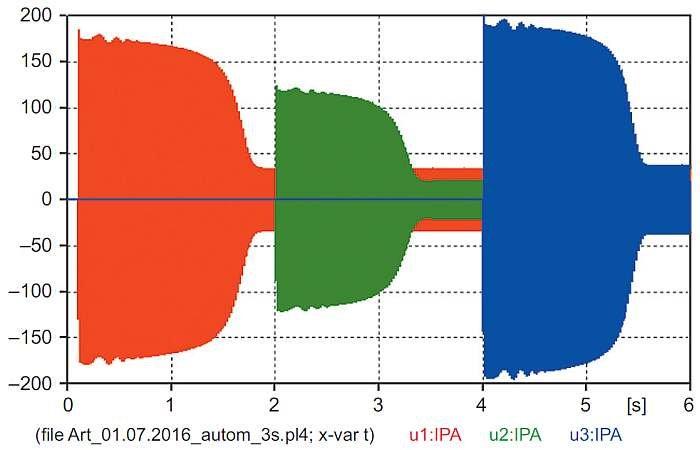 """Rys. 16. Przebiegi rozruchowe wartości chwilowych prądów fazy A 3 silników uzyskanych z modelu """"automatic"""""""
