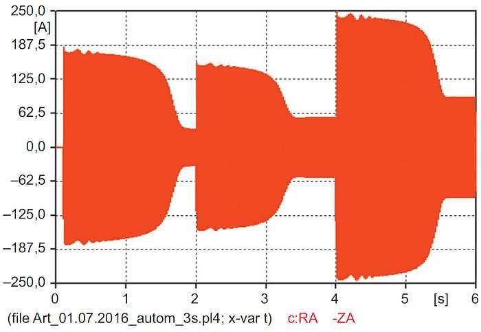 """Rys. 17. Przebieg wartości chwilowej prądu dopływającego ze źródła uzyskany z modelu """"automatic"""""""