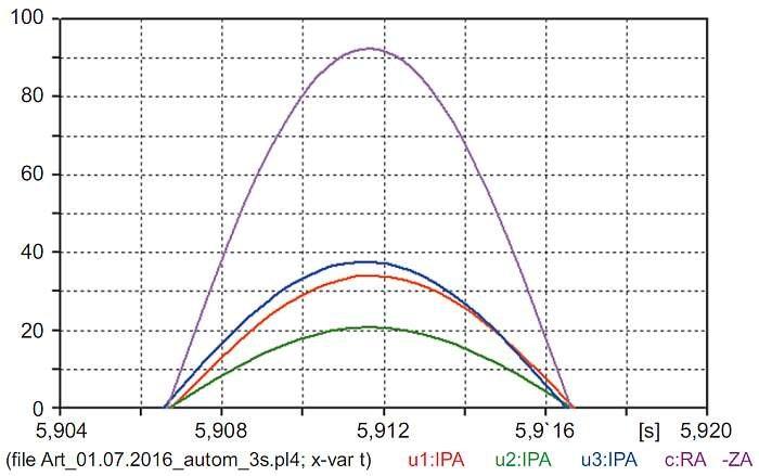 Rys. 18. Porównanie amplitudy ustalonych prądów silników i prądu dopływającego ze źródła