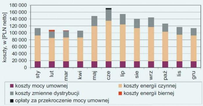 Rys. 1. Przykładowa struktura kosztów za energię elektryczną; rys. A. Zmuda, W.Rachtan