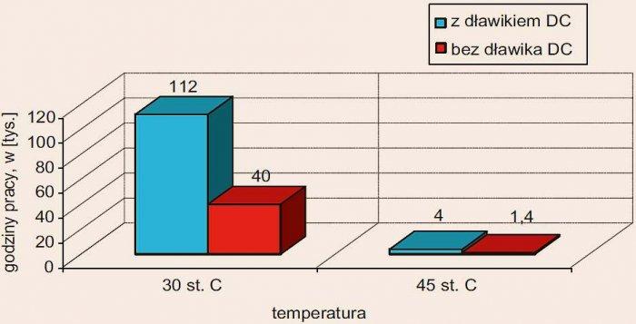 Rys. 2.  Wpływ indukcyjności obwodu pośredniego i temperatury otoczenia na żywotność kondensatorów; rys. autora (J. Szymański)