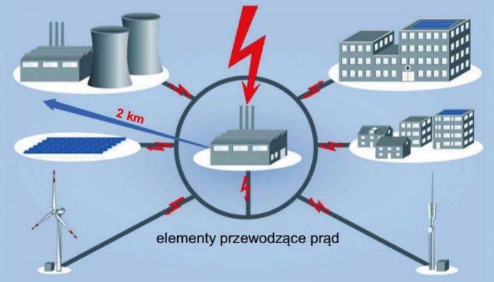 Rys. 4. Strefa występowania zniszczeń lub uszkodzeń powodowanych przez doziemne wyładowania piorunowe