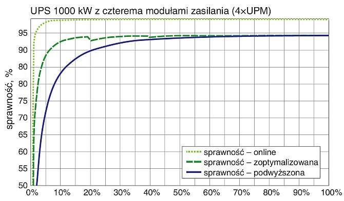 Rys. 1.  Charakterystyki sprawności zasilaczy UPS podczas pracy w trybie online, trybie zoptymalizowanego obciążenia modułów online (VMMS) i trybie podwyższonej sprawności (ESS)
