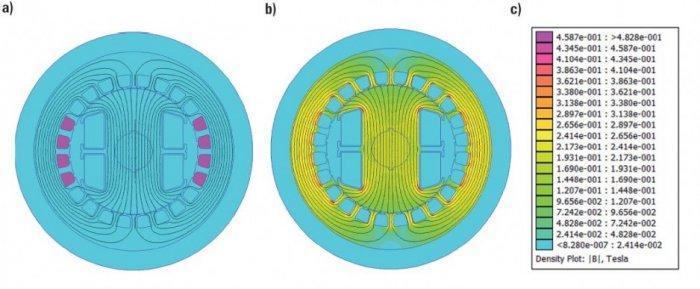 Rys.1.   Linie rozkładu a) pola magnetycznego generatora synchronicznego jawnobiegunowego od prądu 1 A płynącym w uzwojeniu pasmowym a stojana, b) rozkład gęstości pola magnetycznego B w poszczególnych częściach badanego generatora, c) wartości indukcj.