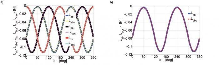 Rys.2.   Rozkład indukcyjności wzajemnych uzwojeń pasmowych stojana w funkcji zmian elektrycznego kąta położenia wirnika: a) Lab, Lbc, Lca z wirnikiem bez skosu oraz Labs, Lbcs, Lcas ze skosem wirnika, b) porównanie La i Las