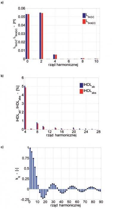 Rys.3.   Zawartość wyższych harmonicznych amplitud rozkładu indukcyjności wzajemnej uzwojeń pasmowych stojana: a) ze składową stałą, b) od 4. harmonicznej, c) współczynnik skosu żłobków kq dla v-tej harmonicznej