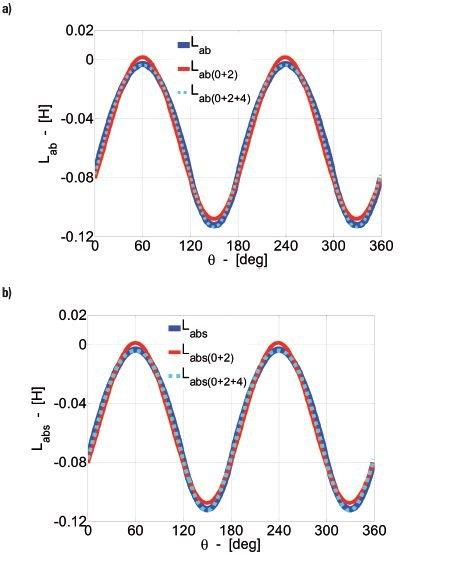 Rys.4.   Rozkład indukcyjności wzajemnej uzwojeń pasmowych stojana a) bez skosu wirnika Lab, sumy Lab0 i Lab2 oraz sumy Lab0, Lab2 i Lab4, b) ze skosem wirnika Labs, sumy Labs0 i Labs2 oraz sumy Labs0, Labs2 i Labs4