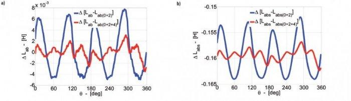 Rys.5.   Rozkład różnic odwzorowania indukcyjności wzajemnej uzwojenia pasmowego stojana a) DLab bez skosu wirnika, b) DLabs ze skosem wirnika