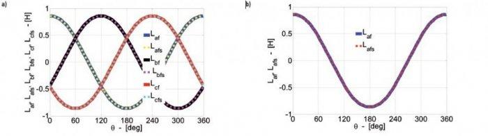 Rys.6.   Rozkład indukcyjności wzajemnych uzwojeń pasmowych stojana i uzwojenia wzbudzenia: a) Laf, Lbf, Lcf bez skosu wirnika oraz Lafs, Lbfs, Lcfs ze skosem wirnika,  b) porównanie Laf i Lafs