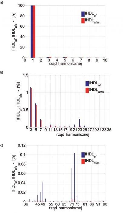 Rys.7.   Porównanie zawartości wyższych harmonicznych amplitud rozkładu indukcyjności wzajemnej uzwojeń pasmowych stojana i uzwojenia wzbudzenia, gdzie: Laf – bez skosu wirnika oraz Lafs – ze skosem wirnika, a) ze składową stałą do 10. harmonicznej, b).