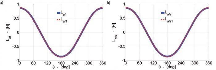 Rys.8.   Rozkład indukcyjności wzajemnych uzwojeń pasmowych stojana i wzbudzenia oraz ich składowe podstawowe: a) Laf i Laf1 (bez skosu wirnika), b) Lafs i Lafs1 (ze skosem wirnika)