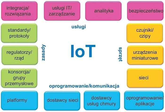 Rys. 1. Zależności IoT [24]