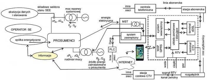 Rys. 2. Schemat przepływu informacji między prosumentem a układem zarządzania mikrosiecią