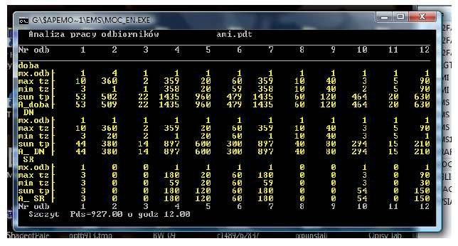 Rys. 5. Statystyka pracy odbiorników zasilanych z inteligentnej instalacji