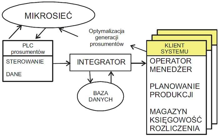 Rys. 7. Struktura relacyjnej bazy danych do zapisu transakcji prosument-mikrosieć na poziomie mikrosieci [19]