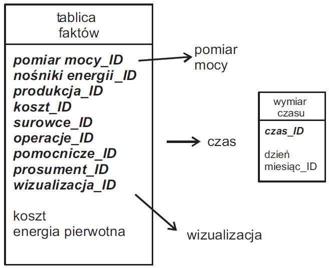 Rys. 8. Określenie dostępu do danych przez aplikacje